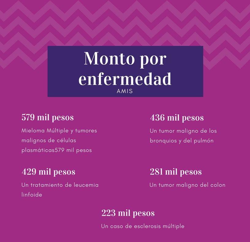 monto-enfermedades-amis-proteccion-costo-seguro-de-gastos-medicos-mexico